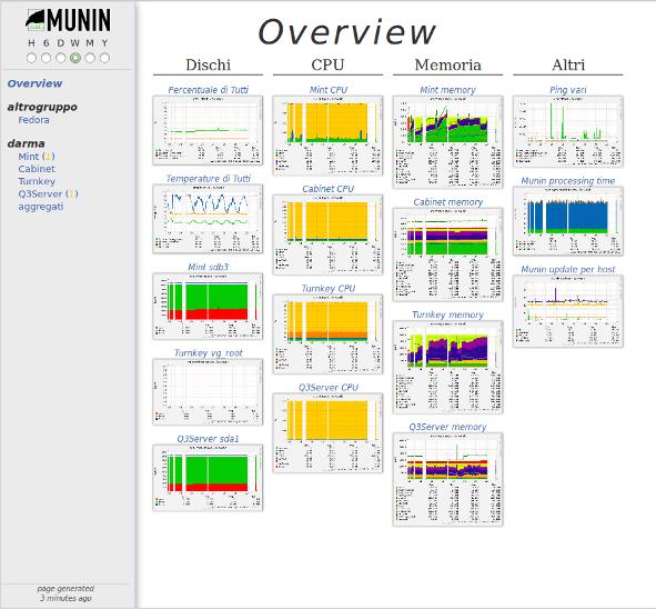 Munin monitorización